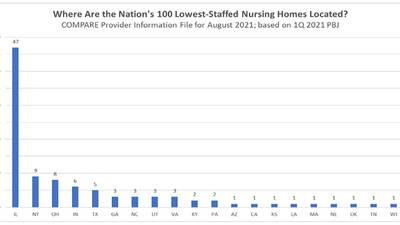 Report: Nursing homes in crisis with staff shortages