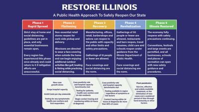 Pritzker announces 'Restore Illinois' – 5-step plan to gradually open state
